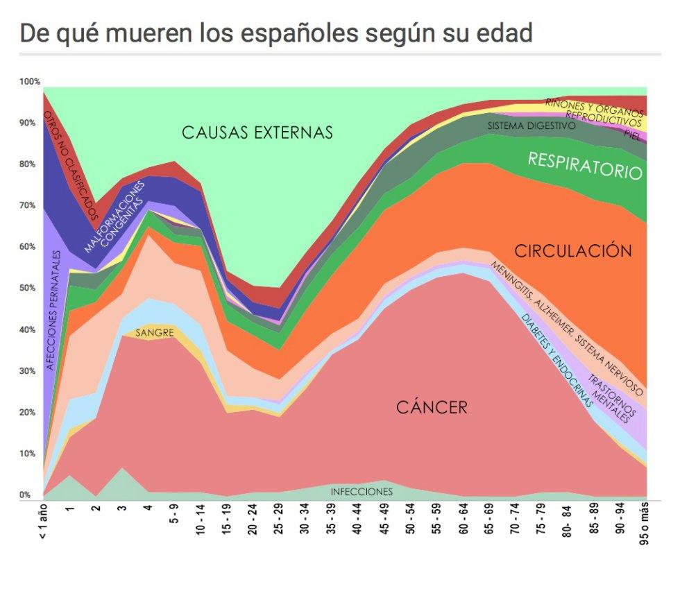 De qué mueren los españoles según su edad