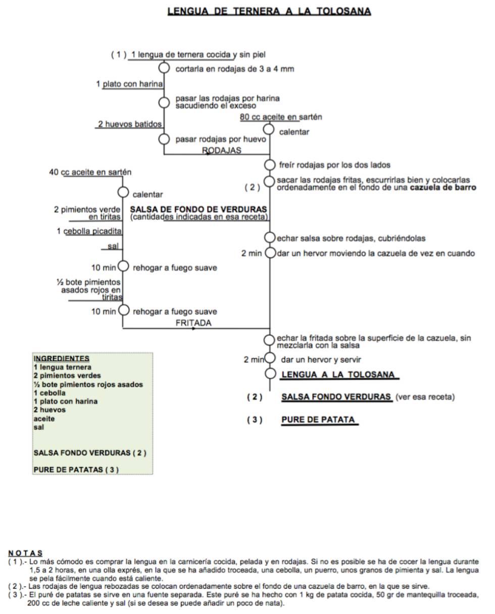 El ingeniero vasco que convirti las recetas tradicionales en el ingeniero vasco que convirti las recetas tradicionales en diagramas de flujo verne el pas ccuart Image collections